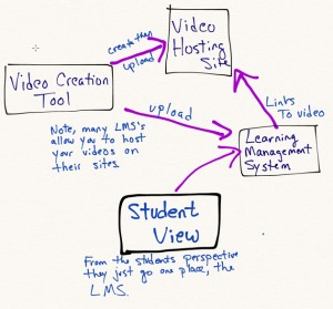 What technology do you need to master when you flip your classroom?